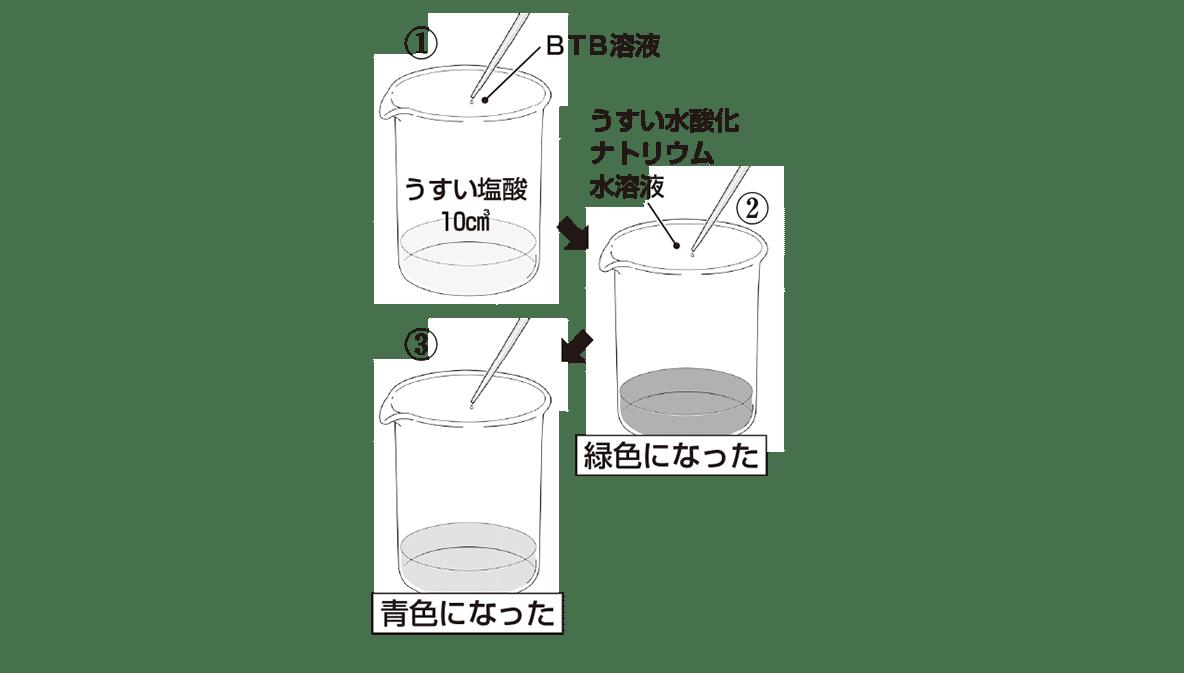 中3 化学10 練習1 右側の図のみ表示