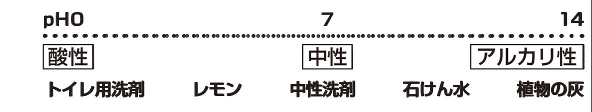 中3 化学8 ポイント3