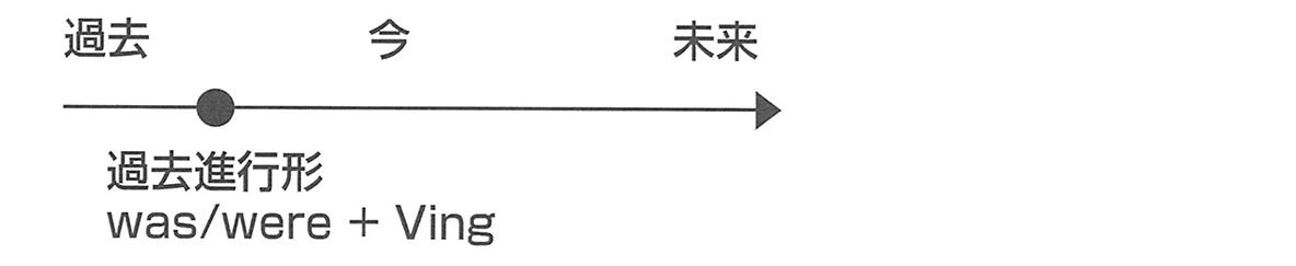 時制7・8のポイント 矢印の直線図の上側