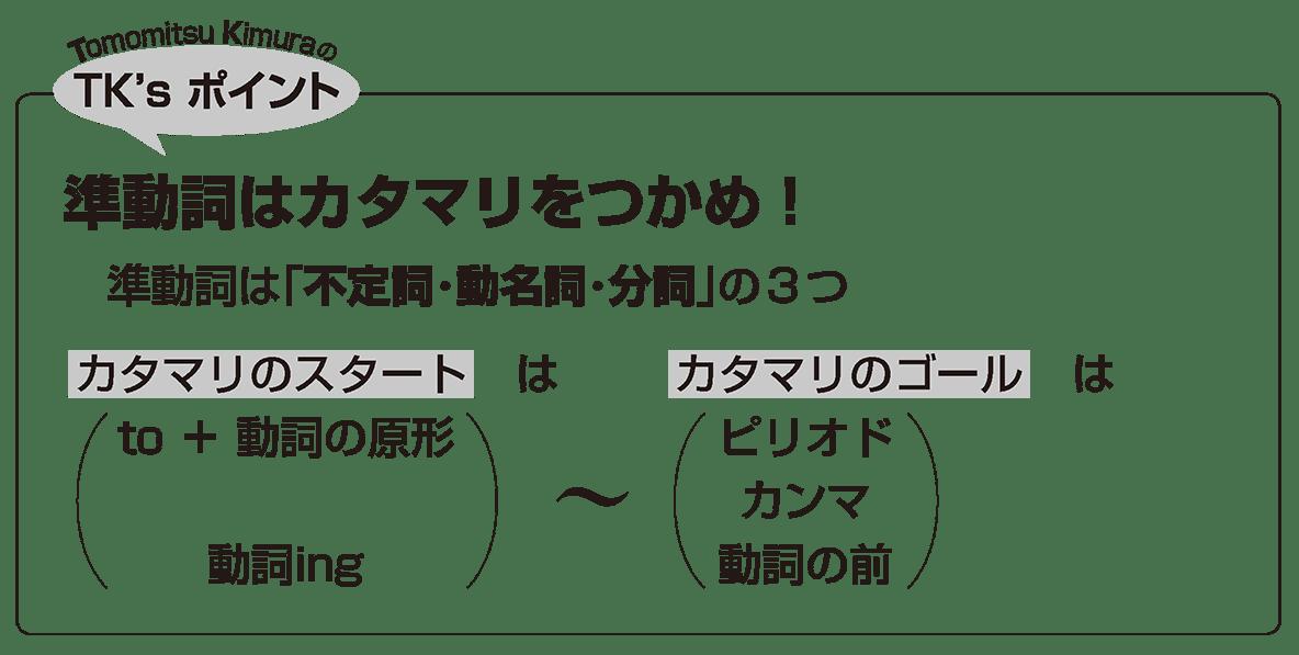 英語構文 準動詞の眺め方1 TK'sポイント