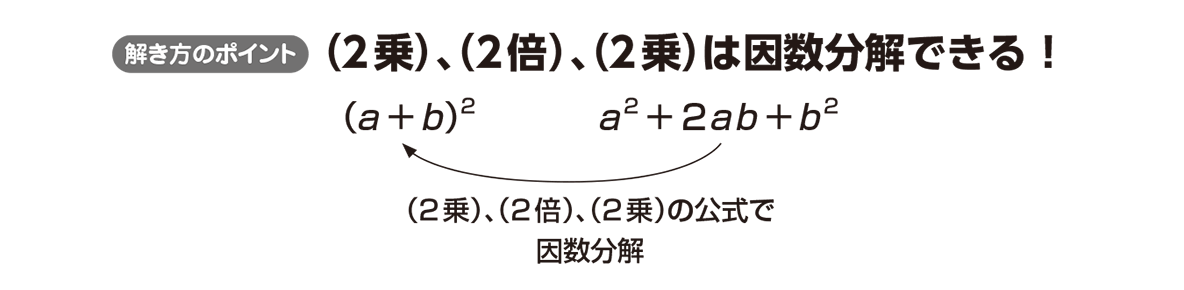 高校数学Ⅰ 数と式15 ポイント