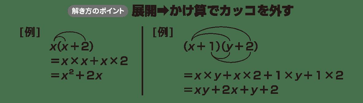 高校数学Ⅰ 数と式8 ポイント