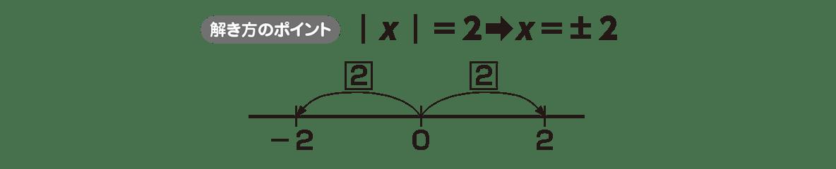 高校数学Ⅰ 数と式49 ポイント