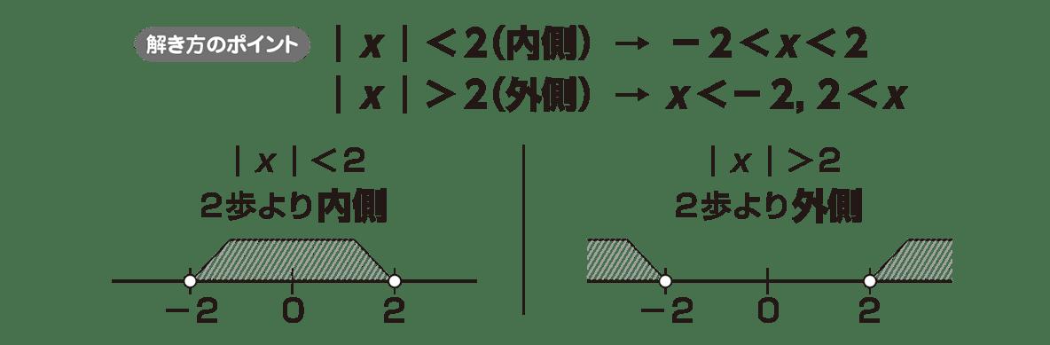 高校数学Ⅰ 数と式50 ポイント
