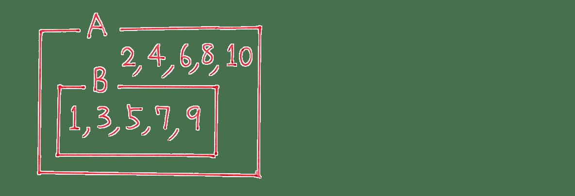 高校数学Ⅰ 数と式64 練習(1)の答えの上部 集合の図