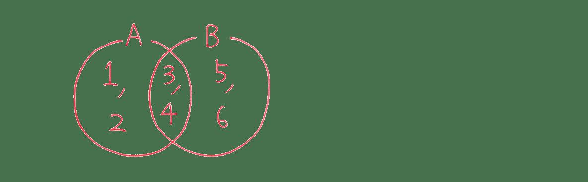 高校数学Ⅰ 数と式66 例題の答えの上部 集合の図