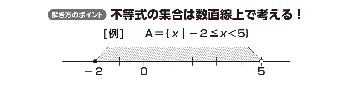 高校数学Ⅰ 数と式67 ポイント