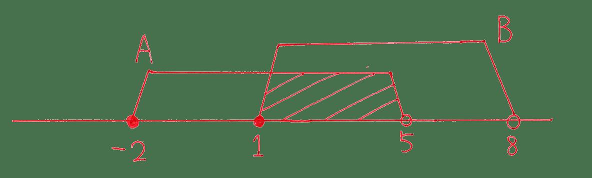 高校数学Ⅰ 数と式67 例題の答えの2段目 数直線