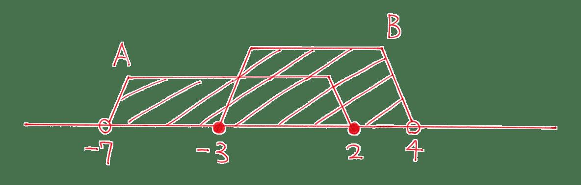 高校数学Ⅰ 数と式67 練習の答えの先頭 数直線