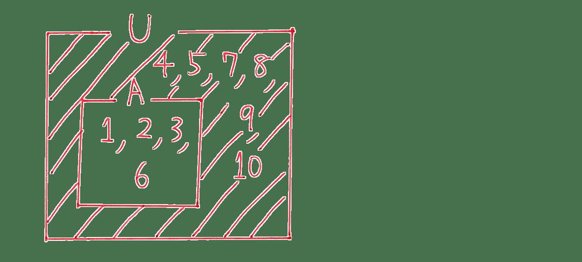 高校数学Ⅰ 数と式68 練習の答えの先頭 集合の図