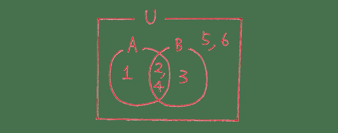 高校数学Ⅰ 数と式69 練習の答えの右上 集合の図