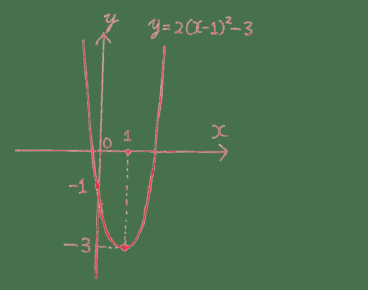 高校数学Ⅰ 2次関数11 例題の答え