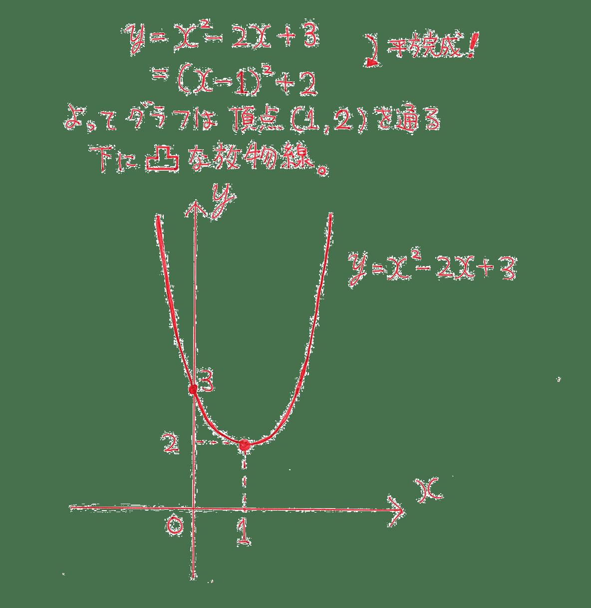 高校数学Ⅰ 2次関数15 例題の答え