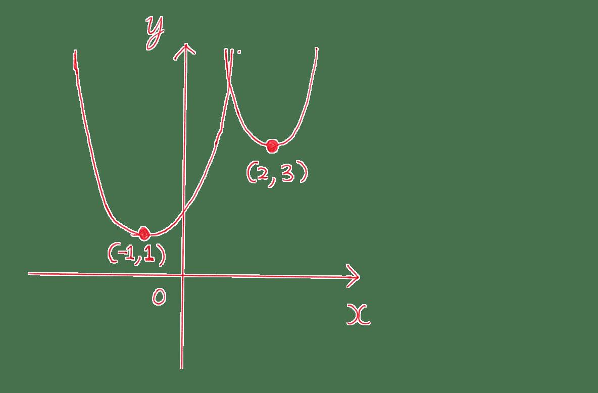 高校数学Ⅰ 2次関数16 練習の答えの途中 放物線のかかれたグラフ