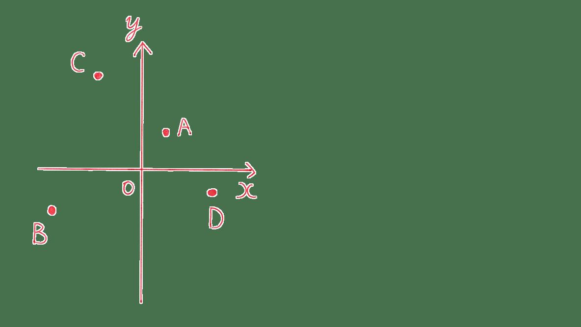 高校数学Ⅰ 2次関数18 例題の答え 座標平面に4つの点を打ったもの
