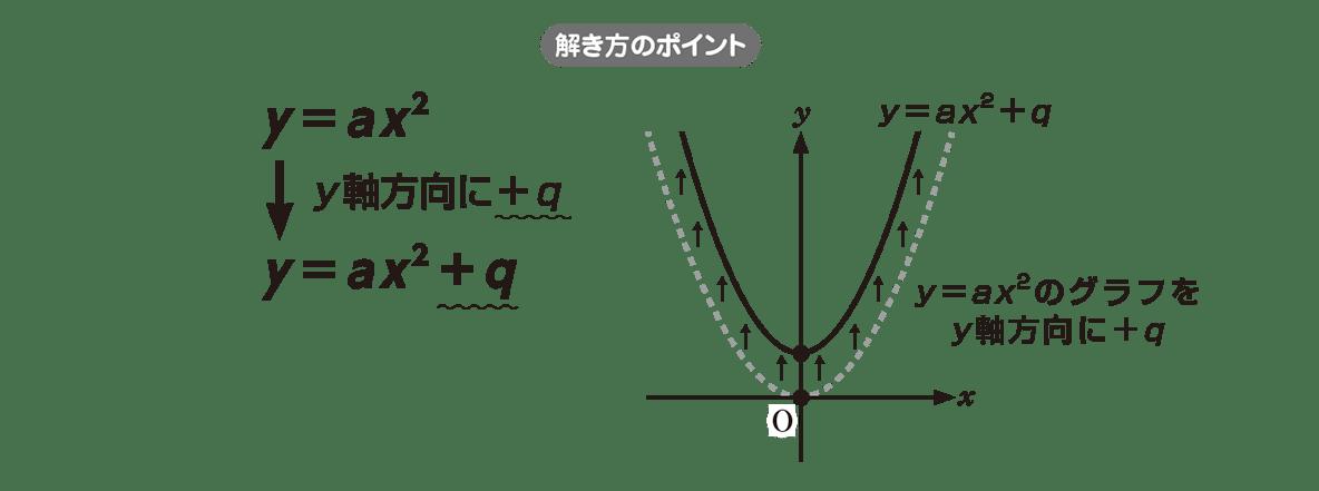 高校数学Ⅰ 2次関数7 ポイント