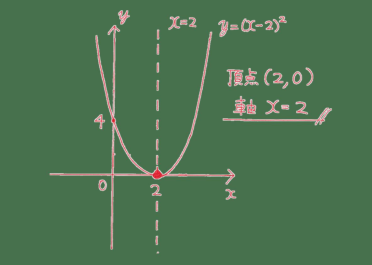 高校数学Ⅰ 2次関数8 例題の答え