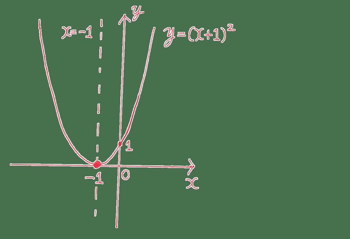 高校数学Ⅰ 2次関数8 練習の答え グラフ