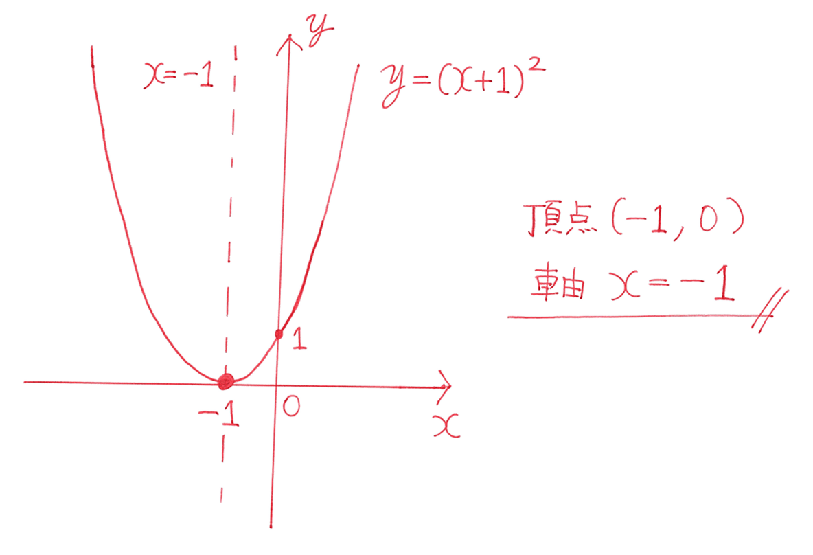 高校数学Ⅰ 2次関数8 練習の答え