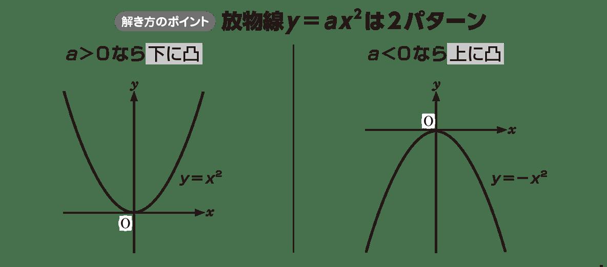 高校数学Ⅰ 2次関数5 ポイント