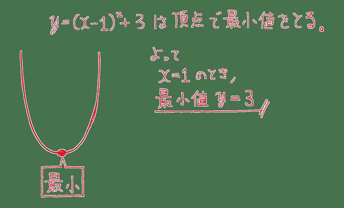 高校数学Ⅰ 2次関数19 例題の答え