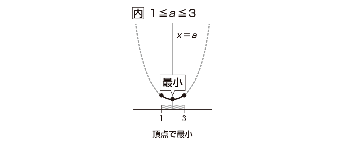 高校数学Ⅰ 2次関数23 ポイント 左側のグラフ