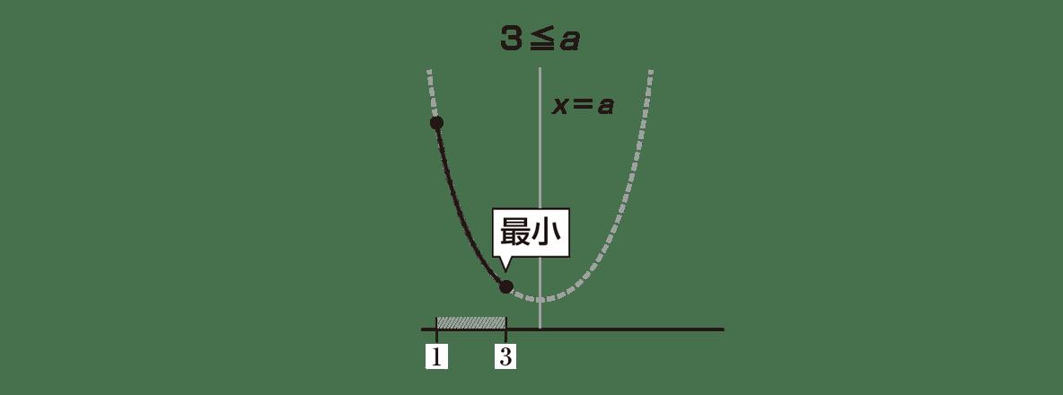 高校数学Ⅰ 2次関数23 ポイント 右のグラフ