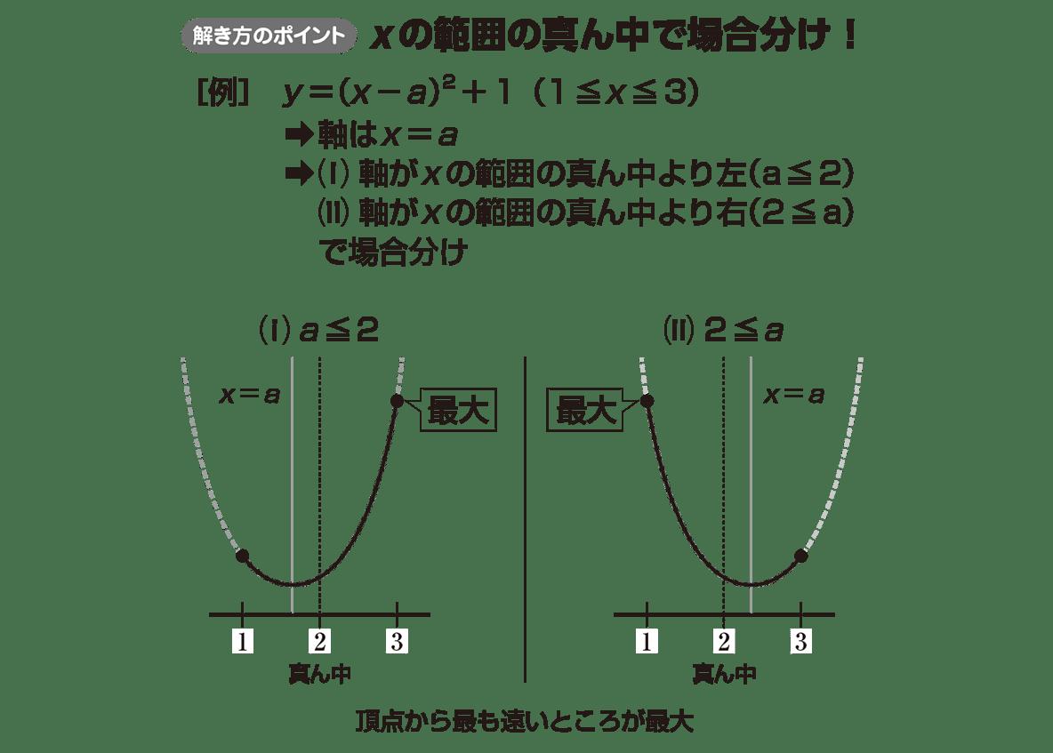 高校数学Ⅰ 2次関数24 ポイント