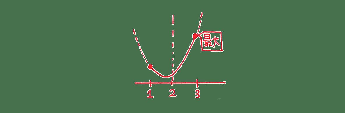 高校数学Ⅰ 2次関数24 例題の答え 右上のグラフ