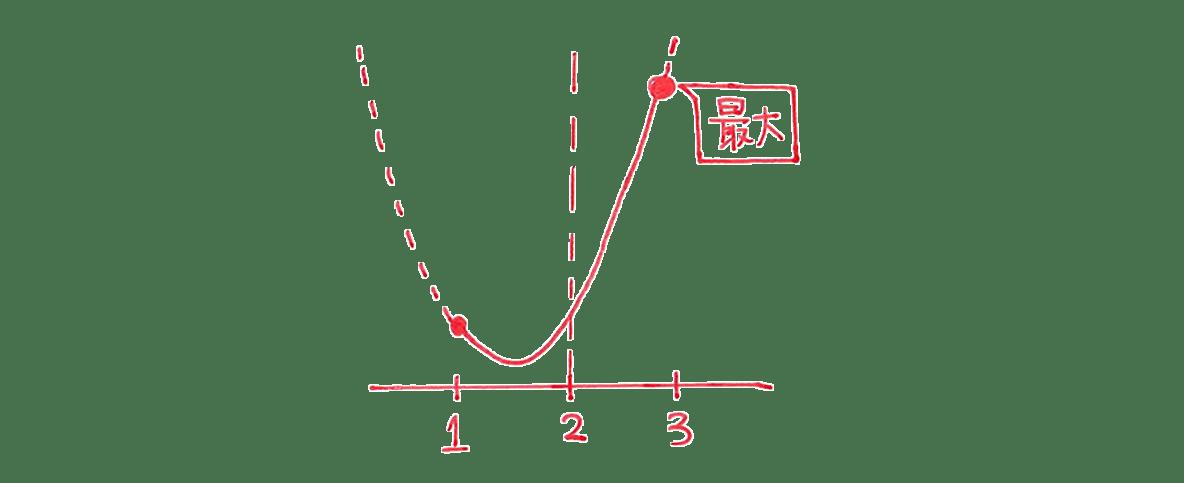 高校数学Ⅰ 2次関数24 練習の答え 右上のグラフ