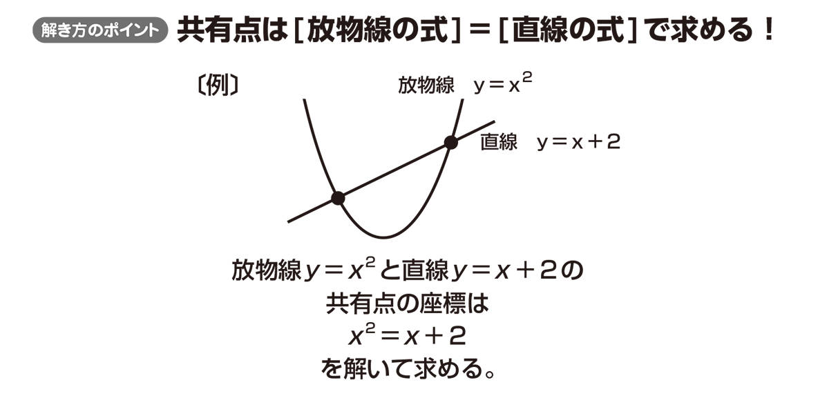 高校数学Ⅰ 2次関数38 ポイント