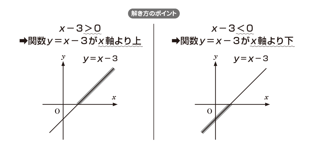 高校数学Ⅰ 2次関数39 ポイント
