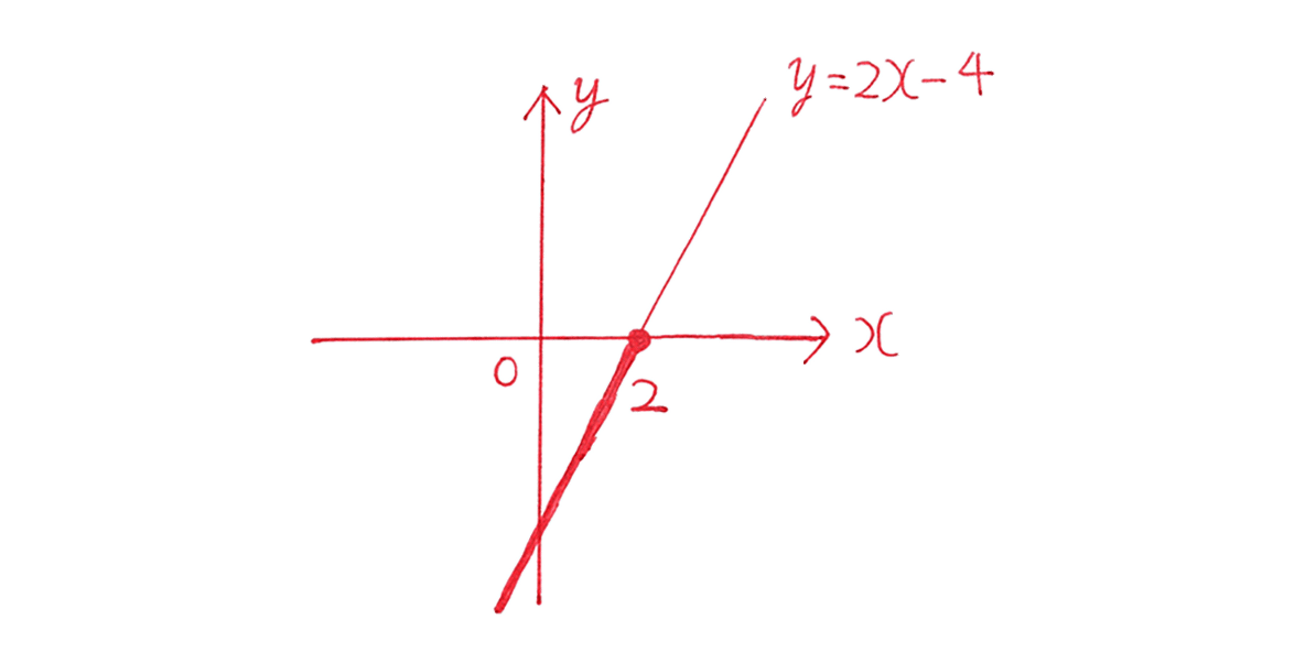 高校数学Ⅰ 2次関数39 練習(1)の答えのグラフ