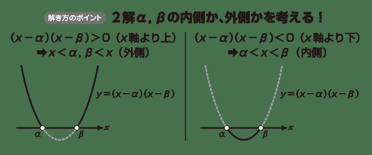 高校数学Ⅰ 2次関数40 ポイント