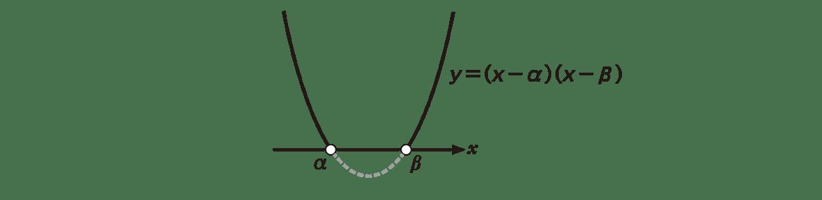 高校数学Ⅰ 2次関数40 ポイントの左図 上2行のテキストは不要