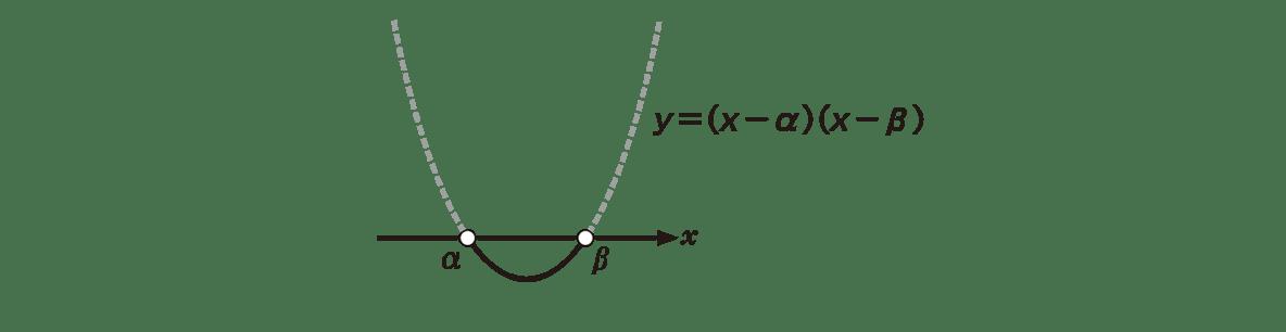 高校数学Ⅰ 2次関数40 ポイントの右図 上2行のテキストは不要