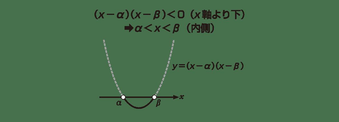 高校数学Ⅰ 2次関数40 ポイントの右図 上2行のテキストも入れる