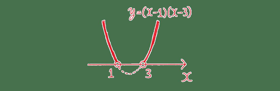 高校数学Ⅰ 2次関数40 例題(1)の答えのグラフ