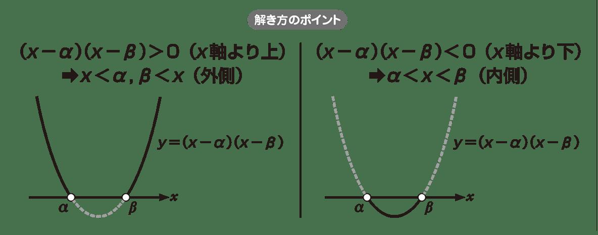 高校数学Ⅰ 2次関数41 ポイント