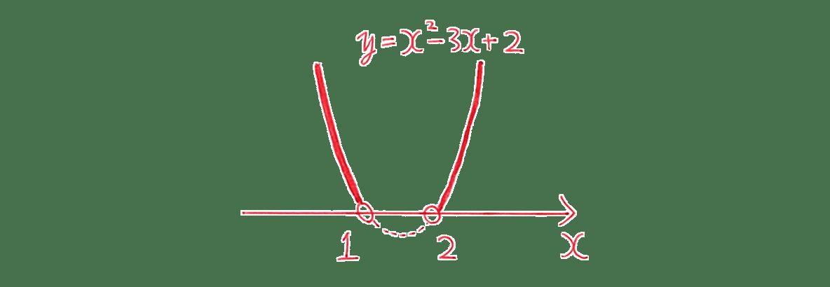高校数学Ⅰ 2次関数41 例題(1)の答えのグラフ