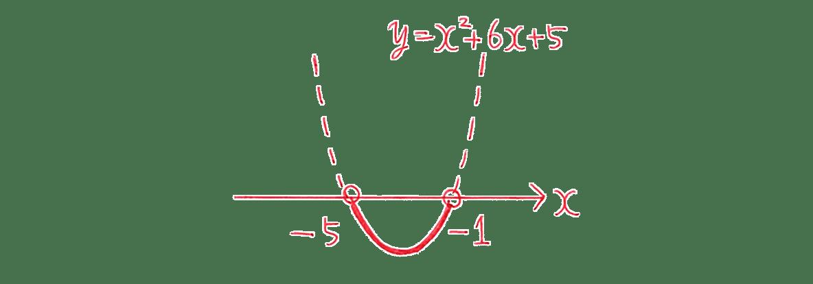 高校数学Ⅰ 2次関数41 例題(2)の答えのグラフ