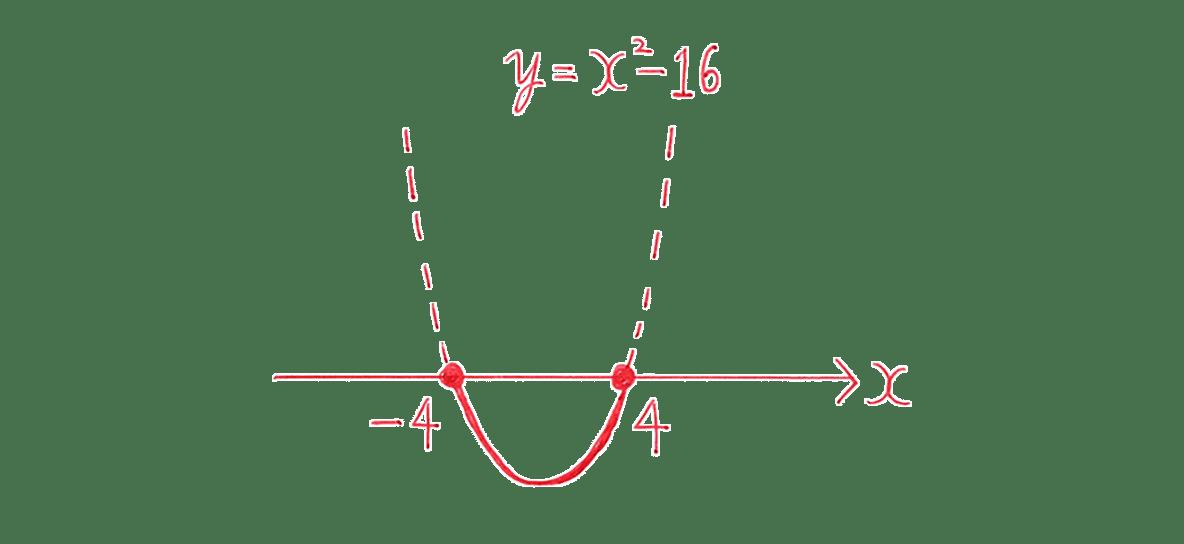 高校数学Ⅰ 2次関数41 練習(2)の答えのグラフ