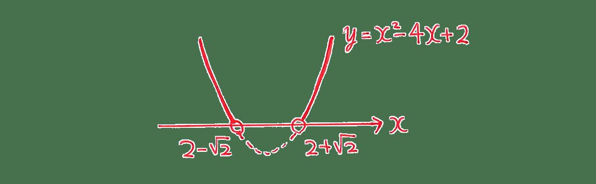 高校数学Ⅰ 2次関数42 例題の答えのグラフ