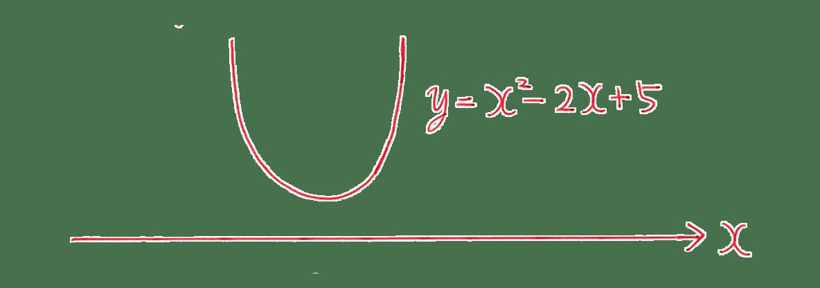高校数学Ⅰ 2次関数45 例題の答えのグラフ