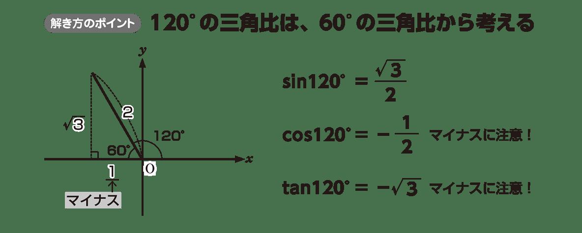 高校数学Ⅰ 三角比11 ポイント