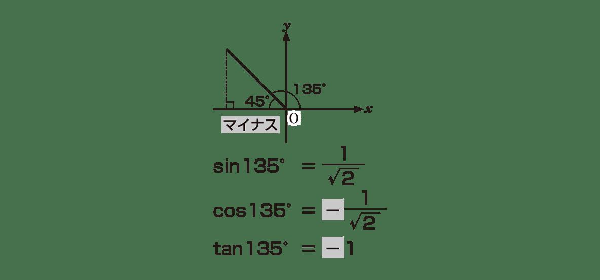 高校数学Ⅰ 三角比12 ポイント 左の直角三角形とその下のテキスト