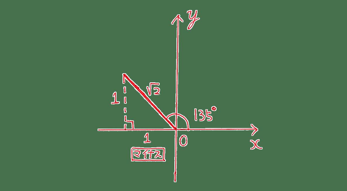 高校数学Ⅰ 三角比12 例題の答え 座標平面の図