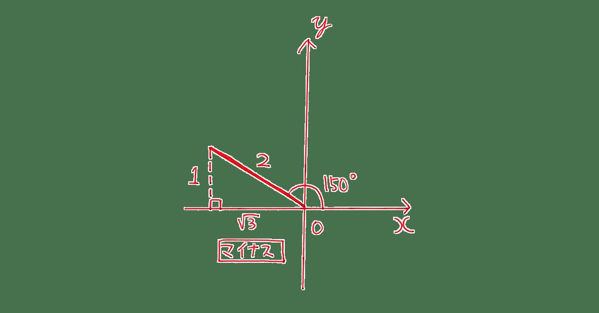 高校数学Ⅰ 三角比12 練習の答え 座標平面の図