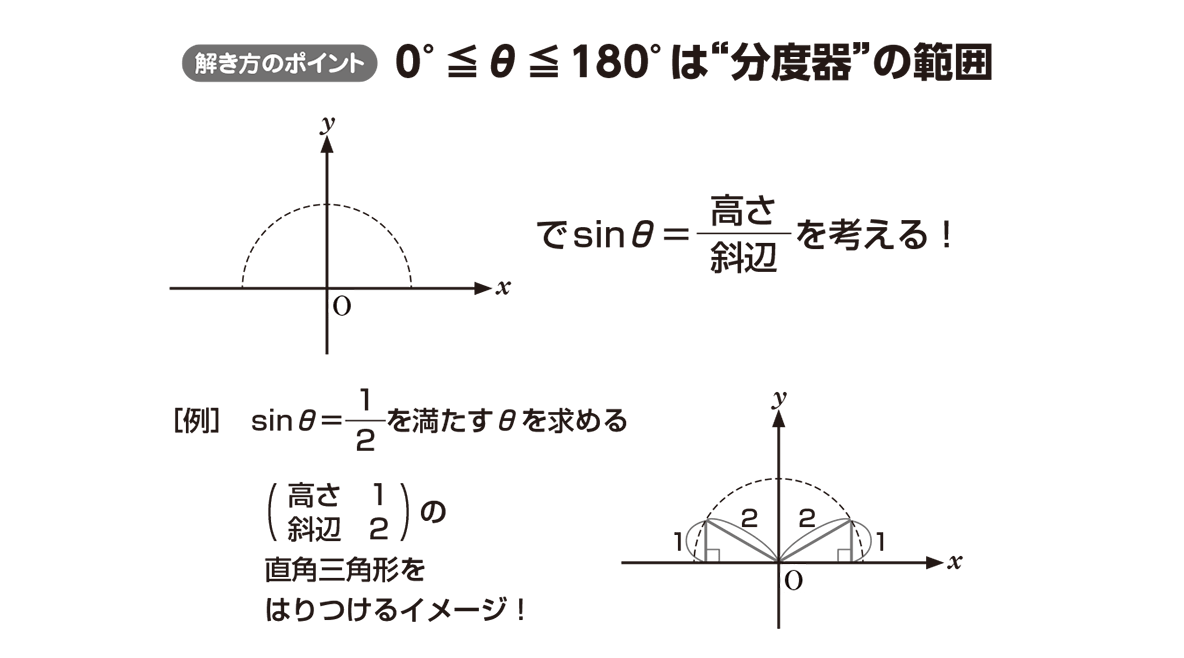 高校数学Ⅰ 三角比14 ポイント