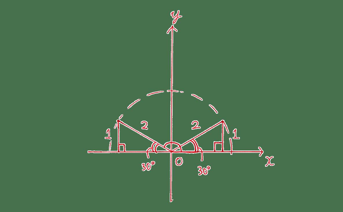 高校数学Ⅰ 三角比14 例題の答え 座標平面の図